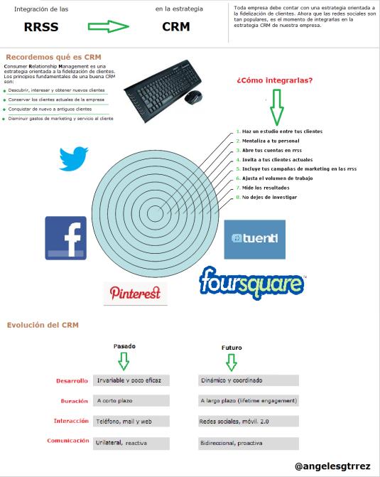 Infografía ¿Cómo integrar las Redes Sociales?