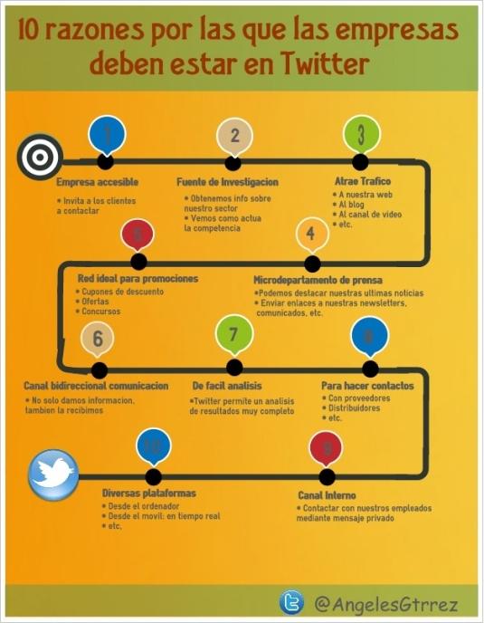 10 razones por las que las empresas deben estar en Twitter