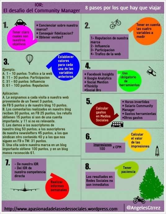 Infografía IOR en Redes Sociales