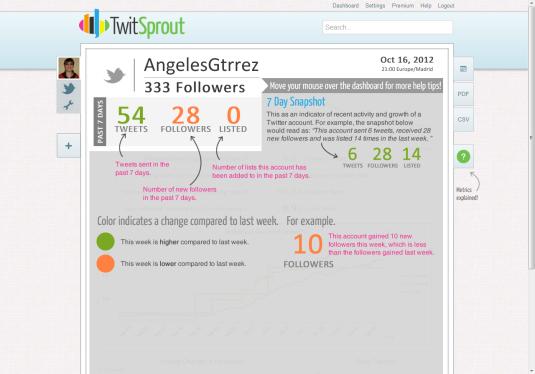 Herramienta analítica Twitsprout crecimiento seguidores