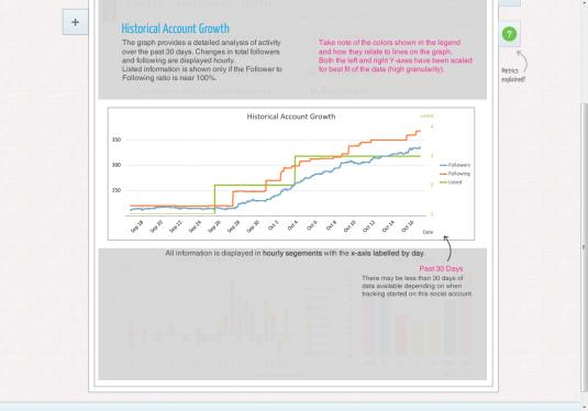 Twitsprout herramienta analítica Twitter histórico