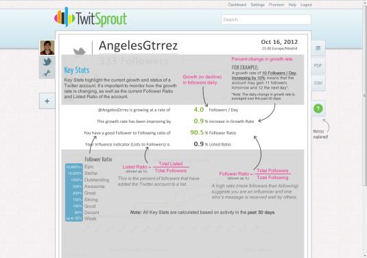 Herramienta analítica Twitsprout