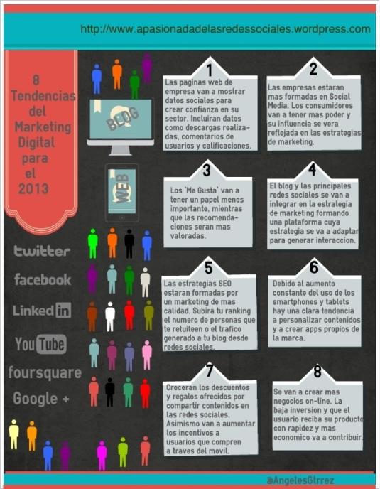 Infografía Tendencias Redes Sociales y Marketing Online