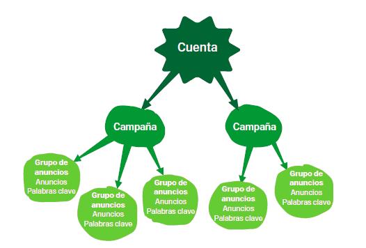 Conceptos basicos Adwords
