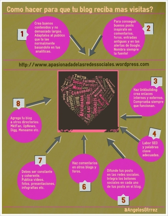 Infografía Cómo conseguir más visitas en tu blog