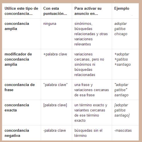 Tipos de concordancia en Adwords