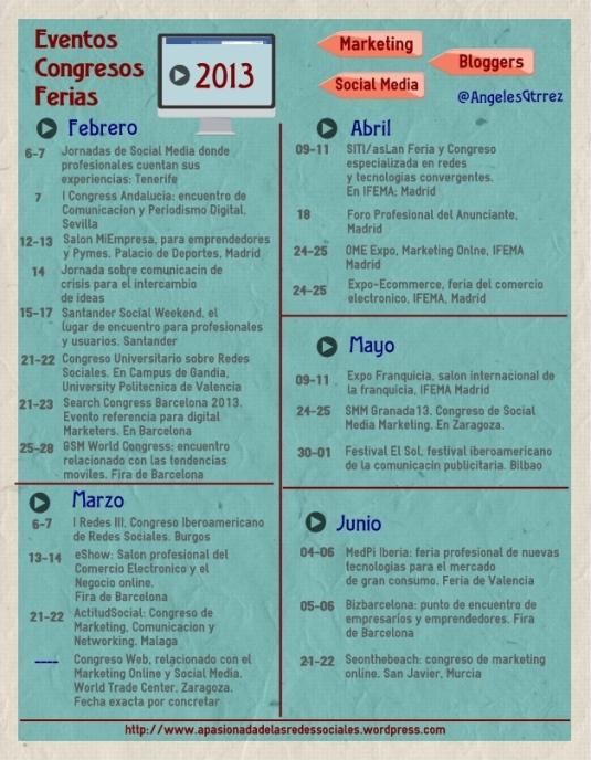 Eventos feb - dic. Social Media 2013