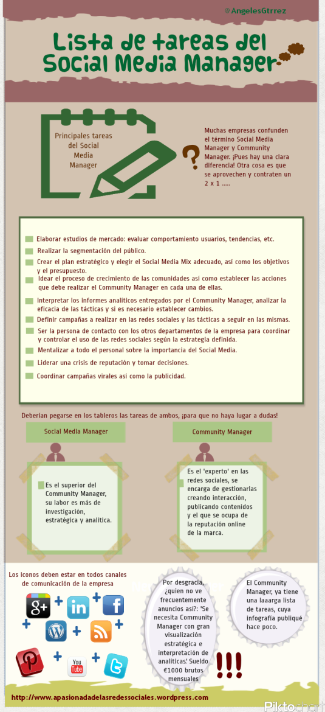 Infografía Tareas Social Media Manager