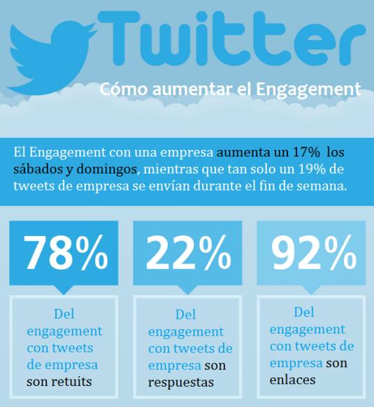Análisis del Engagement de Twitter con la empresa