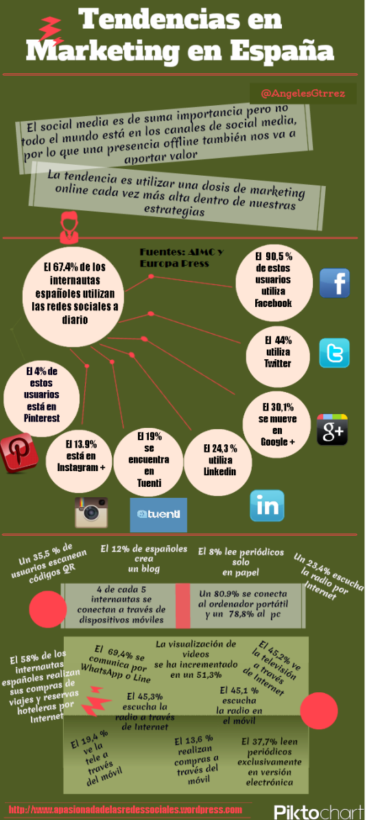 Tendencias Marketing España