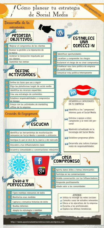 Planear estrategia Social Media (Infografía)