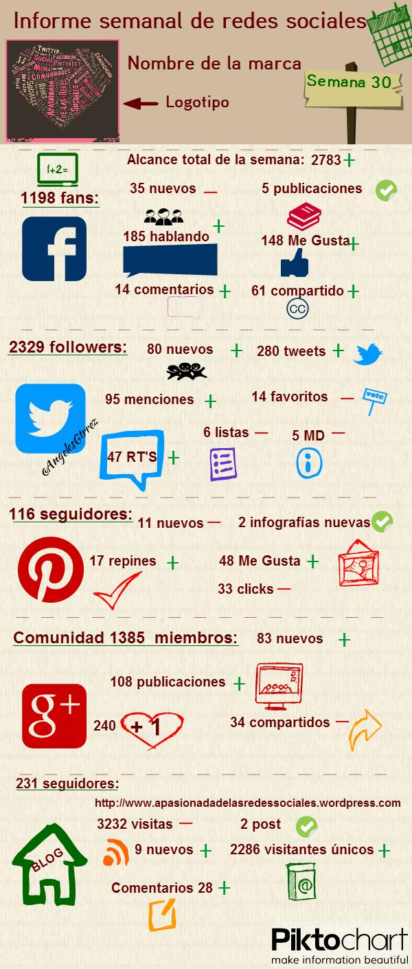 Cómo elaborar un buen informe de gestión de redes sociales ...
