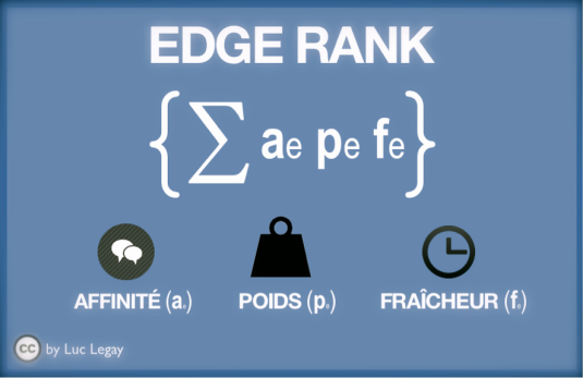 Edge Rank de Facebook