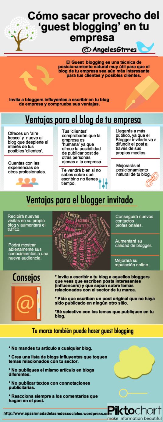 Guest blogging blog empresa