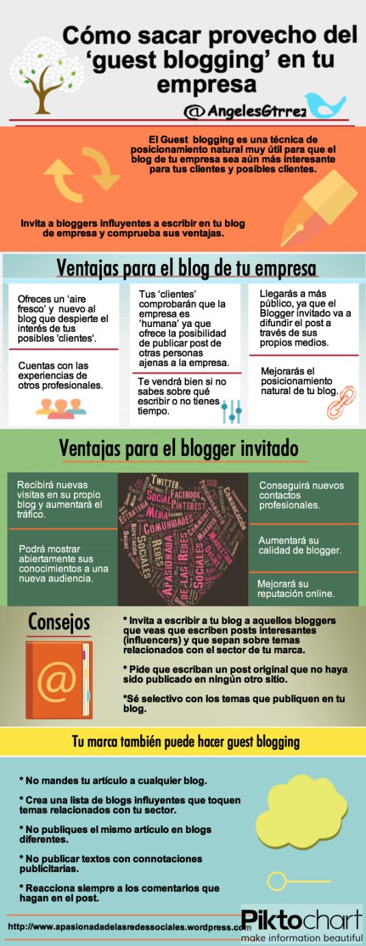 Guest blogging blog empresa