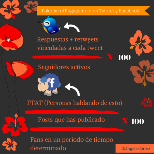 Medir engagement Facebook y Twitter