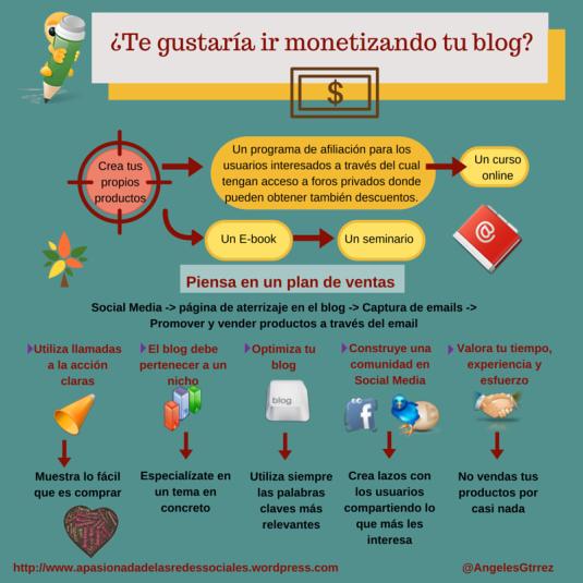 Cómo ganar dinero a través del blog