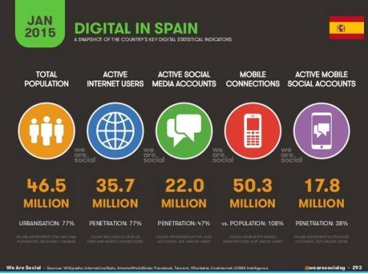pantallazo-informe-we-are-social