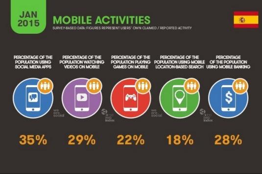 Mobile-Activities-Spain