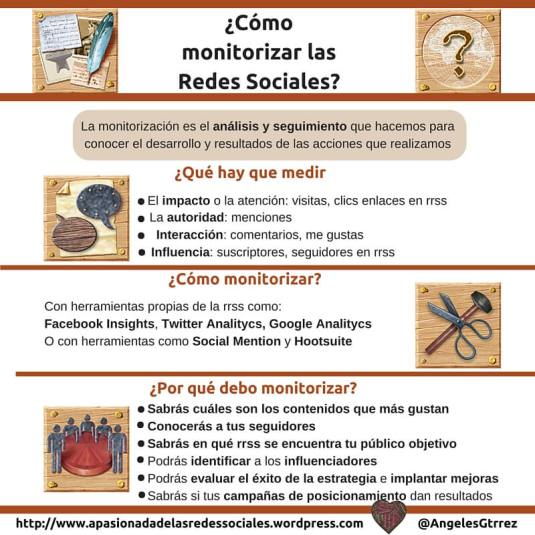 La monitorización en Social Media